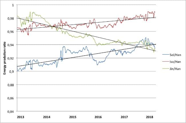 Leistungsentwicklung Solbian vs. klassische Photovoltaik über 5 Jahre