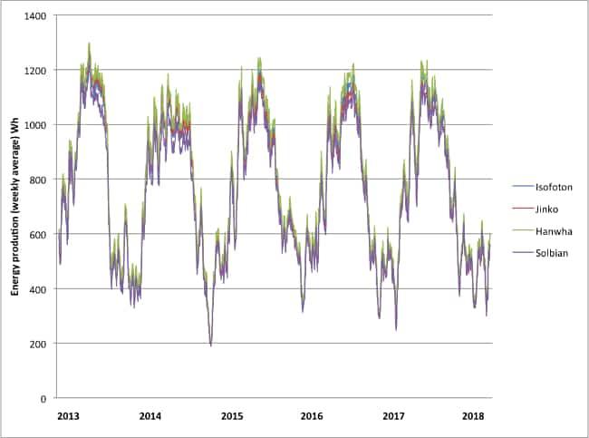 Solbian vs. klassische Photovoltaik - durchschnittlicher wöchentlicher Ertrag